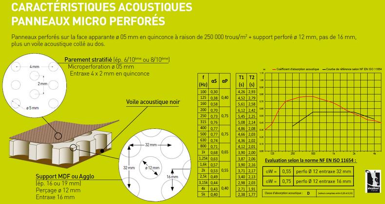 per age acoustique micro perforation pour panneaux. Black Bedroom Furniture Sets. Home Design Ideas